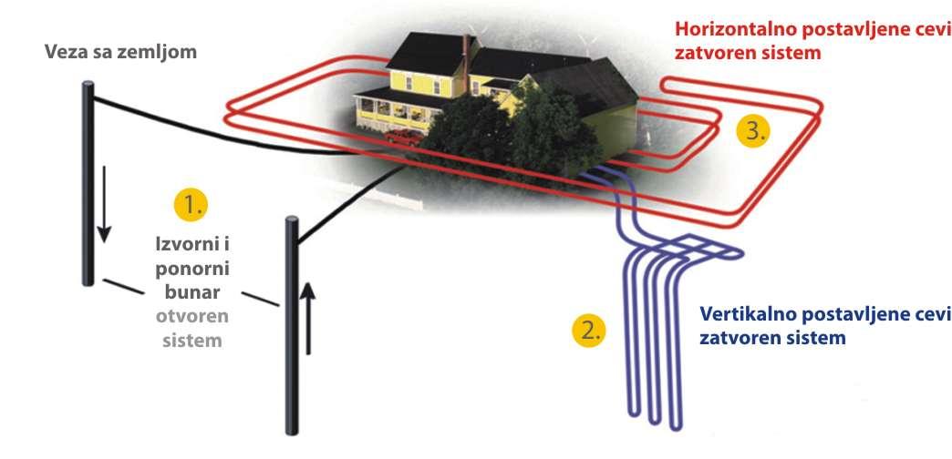 toplotne pumpe nacini koriscenja geotermalne energije